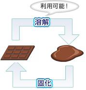 熱可塑性樹脂 溶解と固化のイメージ